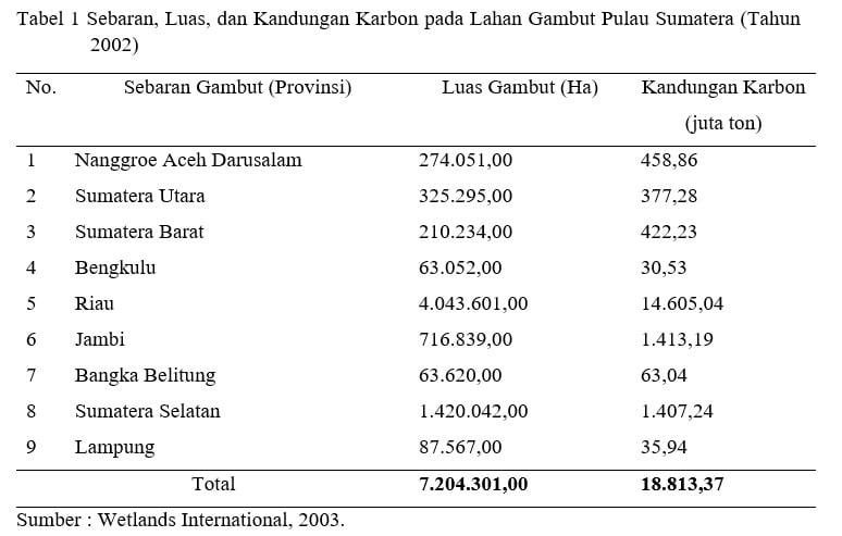 Sebaran, Luas, dan Kandungan Karbon pada Lahan Gambut di Pulau Sumatera