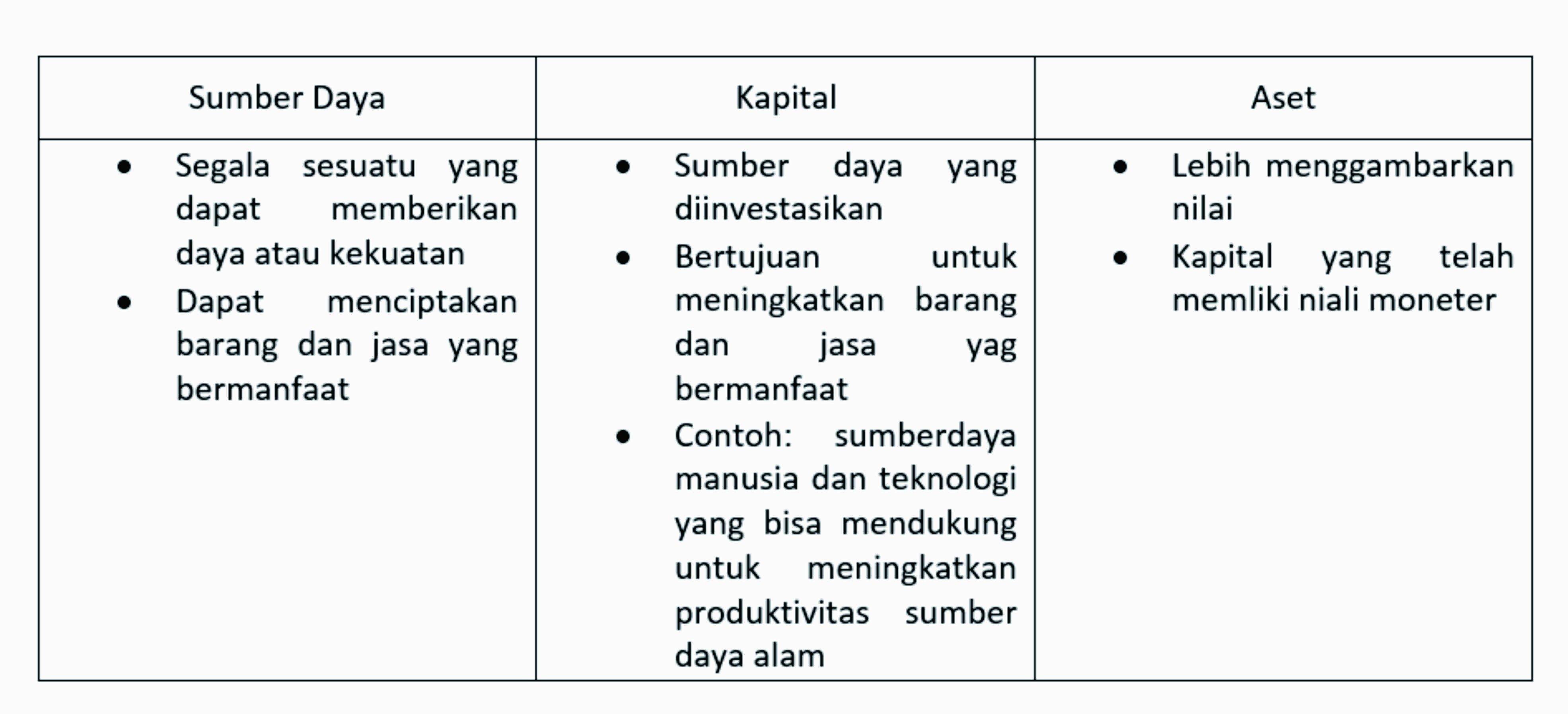 Tabel sumber daya alam