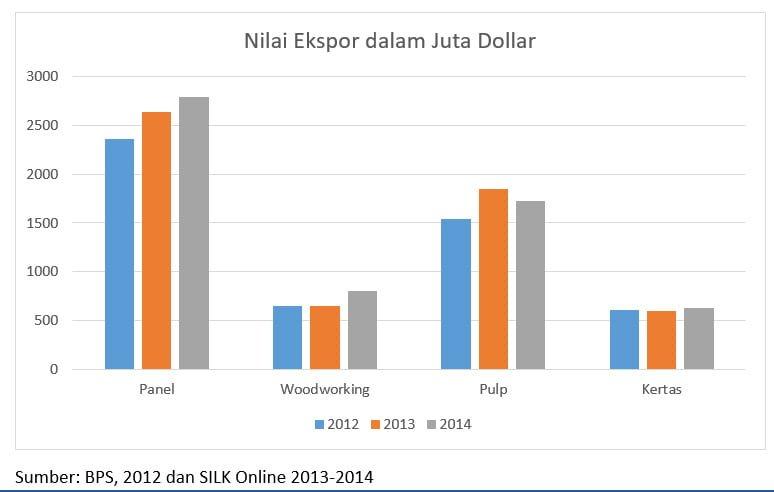 nilai ekspor