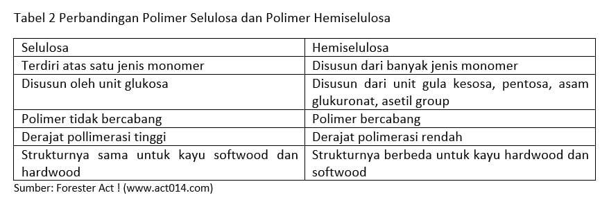 Perbandingan polimer selulosa dan polimer hemiselulosa