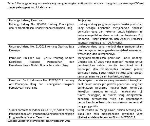 Tabel 1 Undang-undang Indonesia yang menghubungkan anti praktik pencucian uang dan upaya-upaya CDD (uji tuntas pelanggan) untuk kehutanan