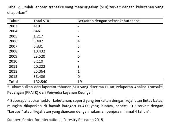 Tabel 2 Jumlah laporan transaksi yang mencurigakan (STR) terkait dengan kehutanan yang dilaporkan