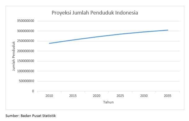 proyeksi jumlah penduduk indonesia