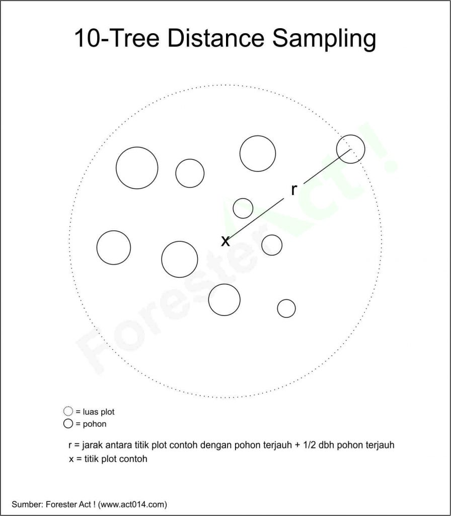 ten tree sampling