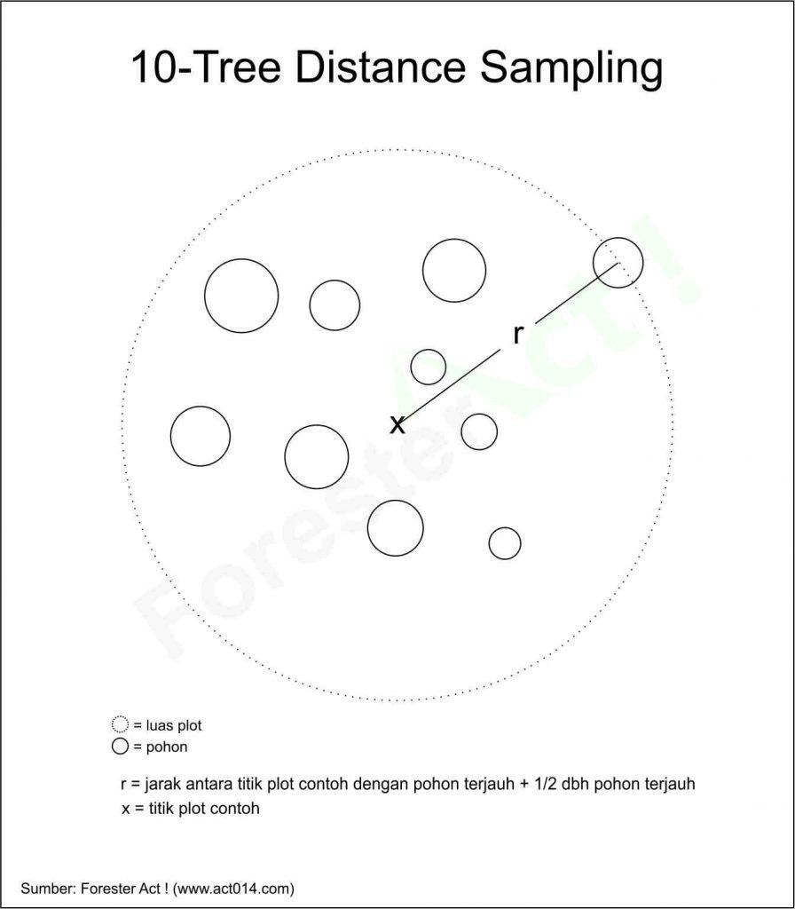 ten tree sampling