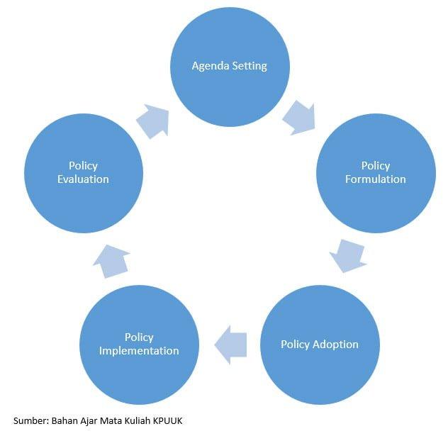 Diagram Kebijakan Publik