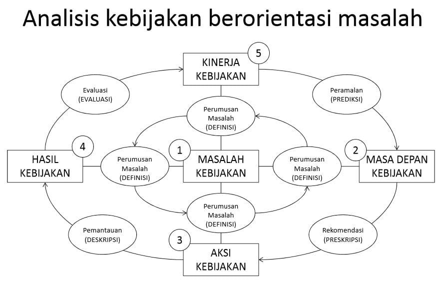 Analisis Kebijakan Berorientasi Masalah