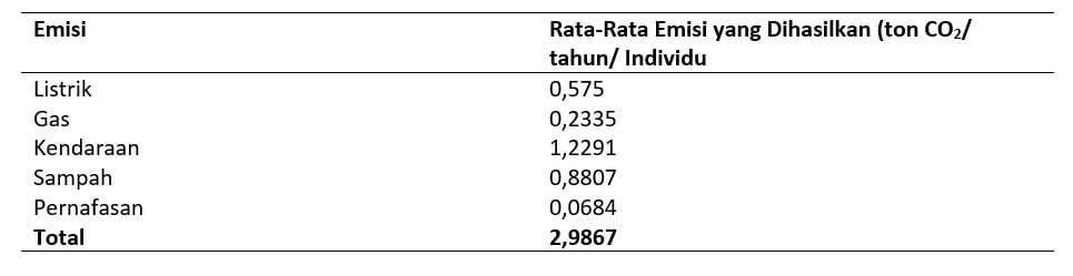 Emisi Karbon di Kota Bekasi