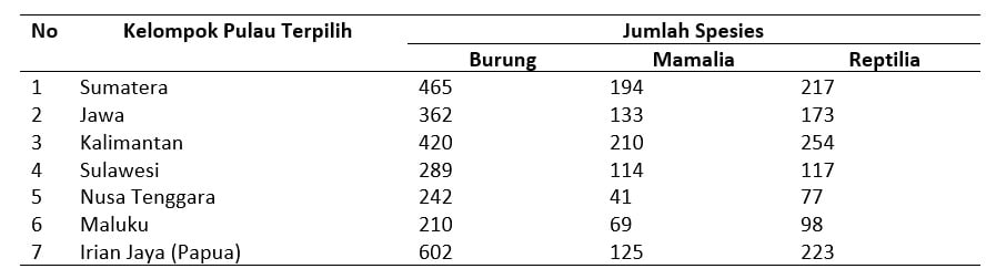 Jumlah Satwa di Indonesia