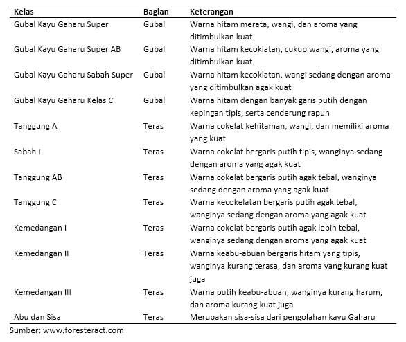 Tabel Kualitas Kelas Gaharu
